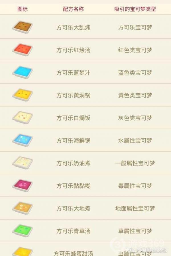 宝可梦大探险最新食谱烹饪配方分享